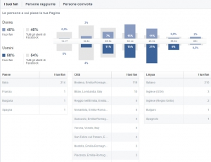 Persone Insights Facebook